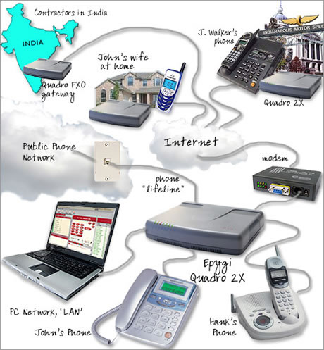 Best Ip Pbx For Small Business Pictures